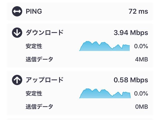 プリペイドSIMカードの通信速度